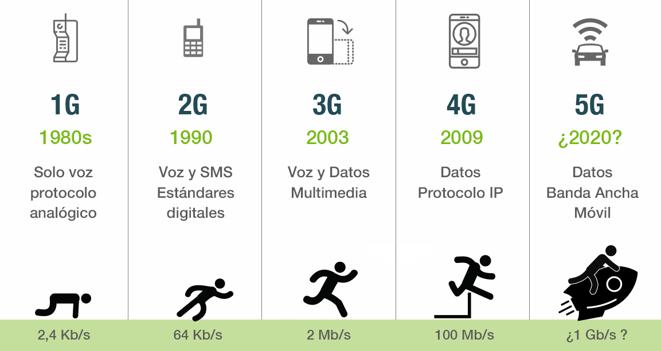 Del 1G al 5G.png