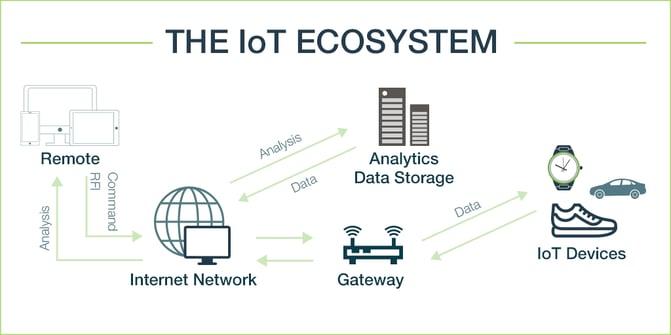 EN_T_IoT_Ecosystem_Telecom.png