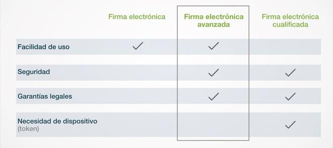 Firma electrónica simple, avanzada o cualificada.jpeg