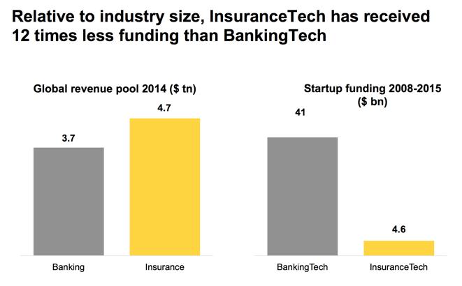 Funding_in_Insurtech_-_Commerz_Ventures.png