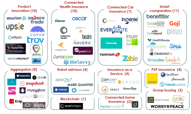 Insurtech_companies_classification_by_Jean_Claude_Sudre.png