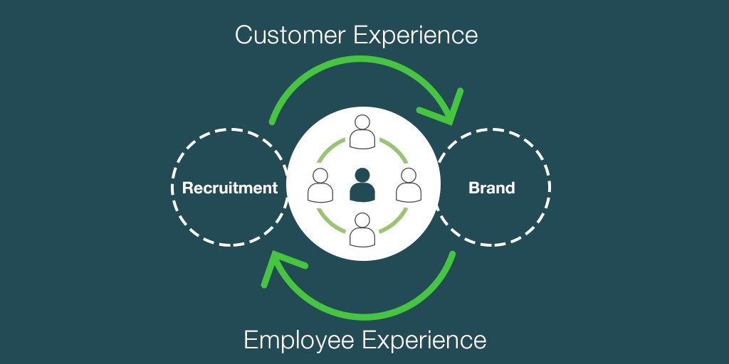 What is the employee experience (3).png