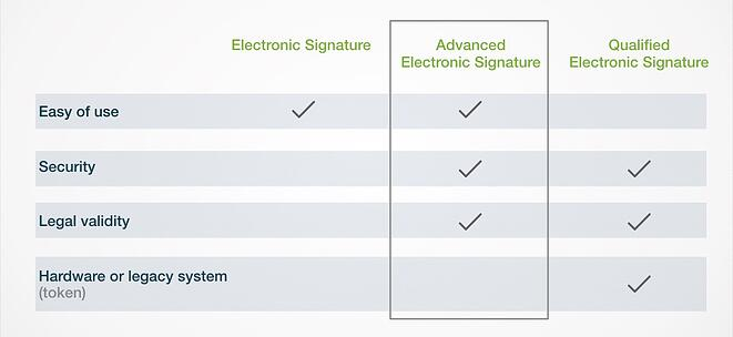 eSignatures_simple_advanced_or_qualified