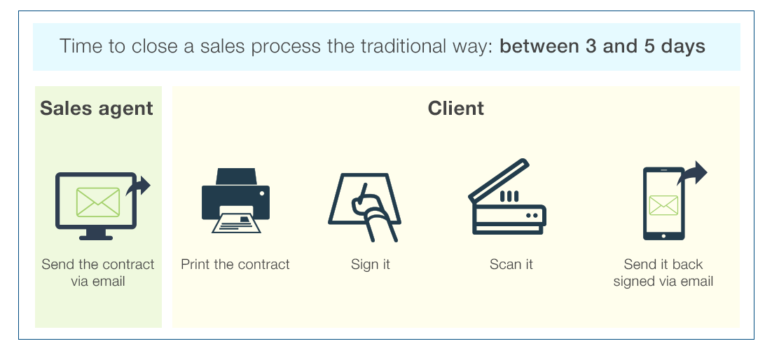 1-Signaturit's Integration with ForceManager.png