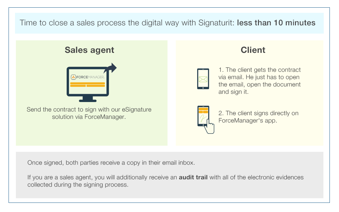 2-Signaturit's Integration with ForceManager.png