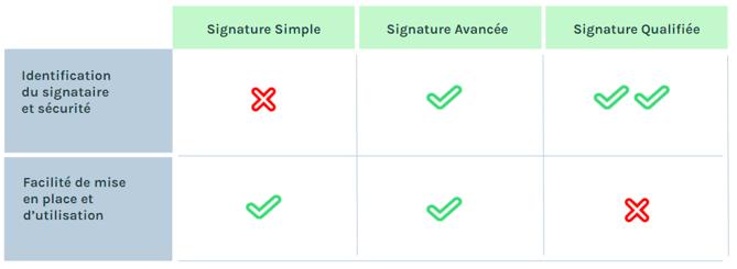 Les différences entre signature électronique simple, avancée et qualifiée