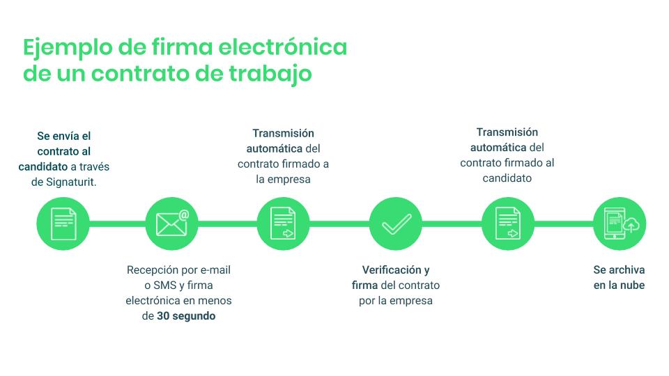 Flujo firma electrónica contrato
