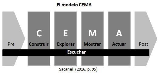 6-fases-conversacion-Modelo-CEMA.jpg