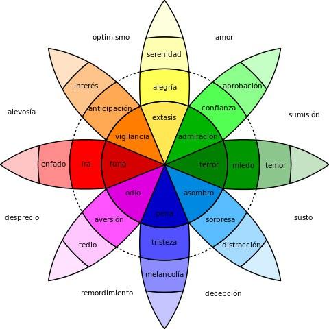 Emotional-Wheel-Plutchik.jpg