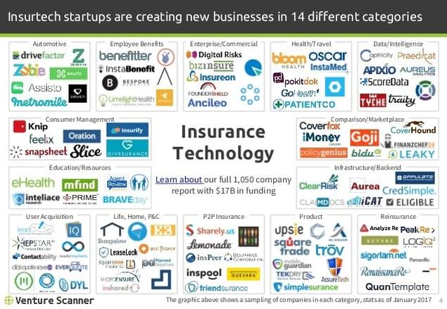 Insurtech Startups Categories_Venturescanner_January 2017.jpg