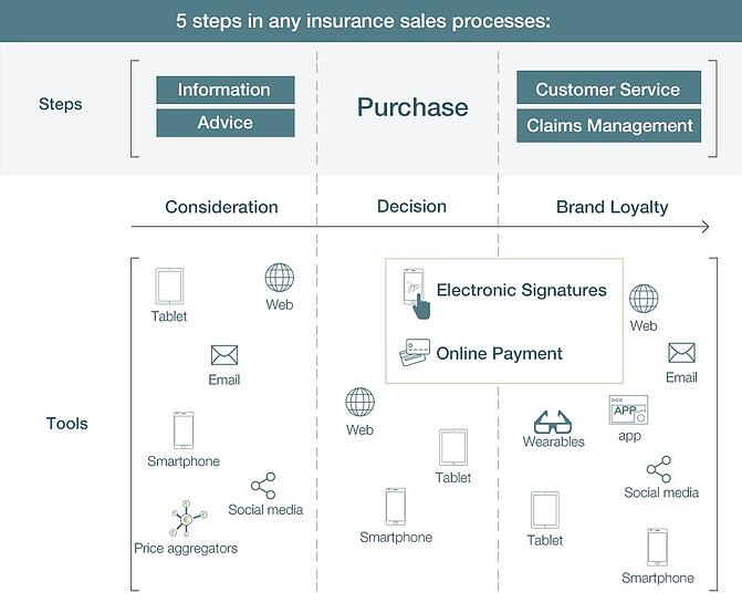 EN_5_steps_of_an_online_insurance_buying_process.jpg