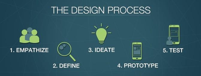 EN_Design_Thinking_Steps.jpg