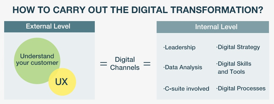 EN_How_to_start_a_digital_transformation_in_any_company.jpg
