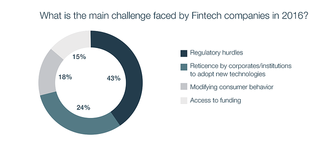 EN_What_is_the_main_challenge_faced_by_Fintechs_in_2016.png
