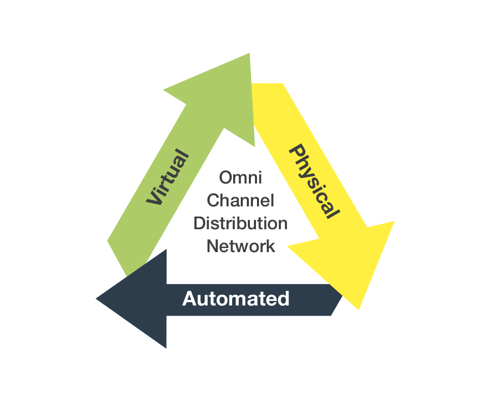 Omni_Channel_Distribution_Network.png