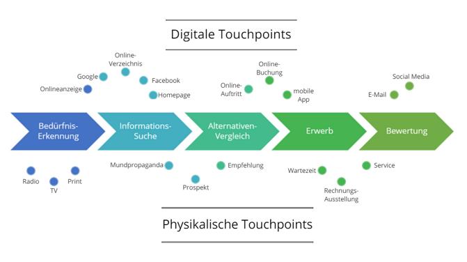 customer-journey-und-touchpoints