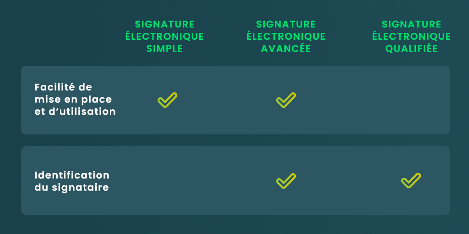 Signature électronique simple, avancée et qualifiée