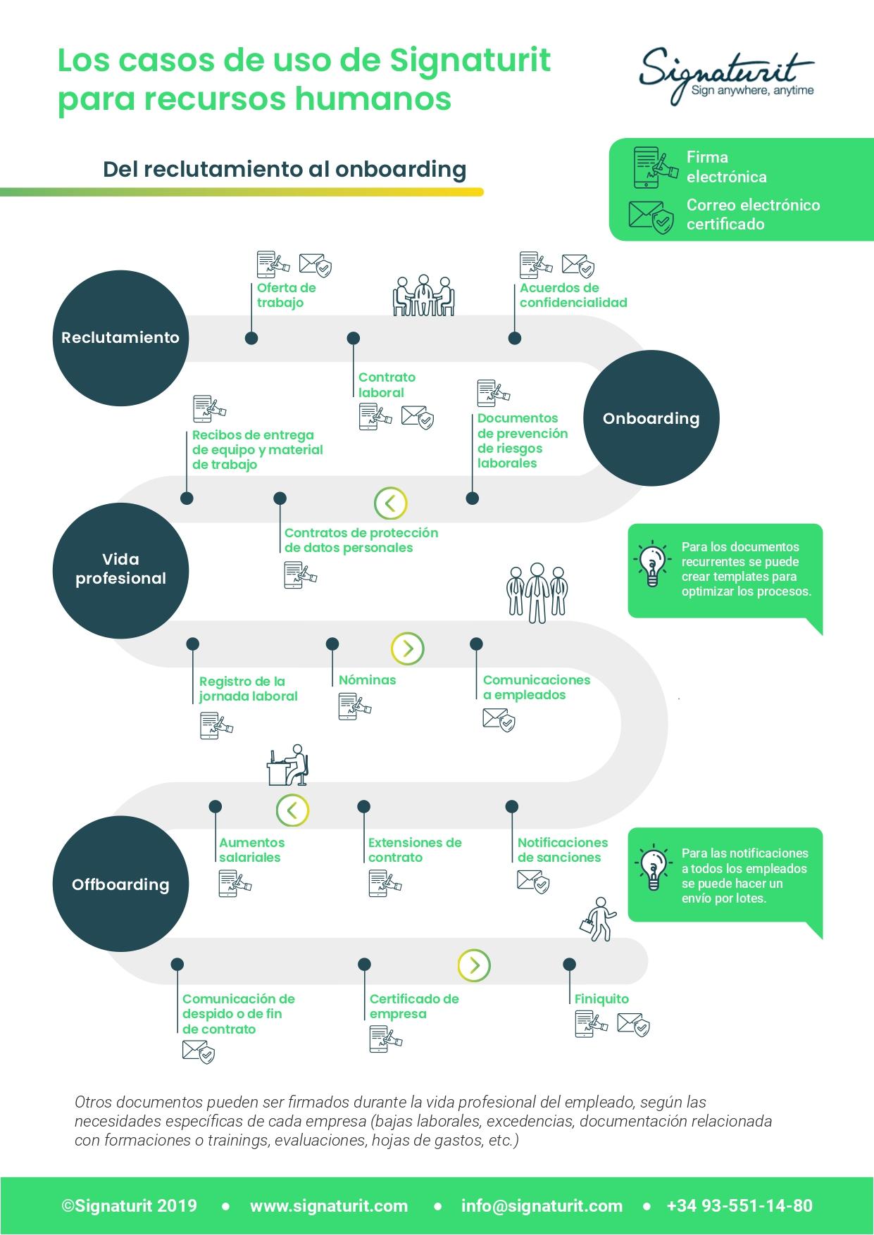 infografía_1_Los casos de uso de Signaturit para RRHH_HR_page-0001