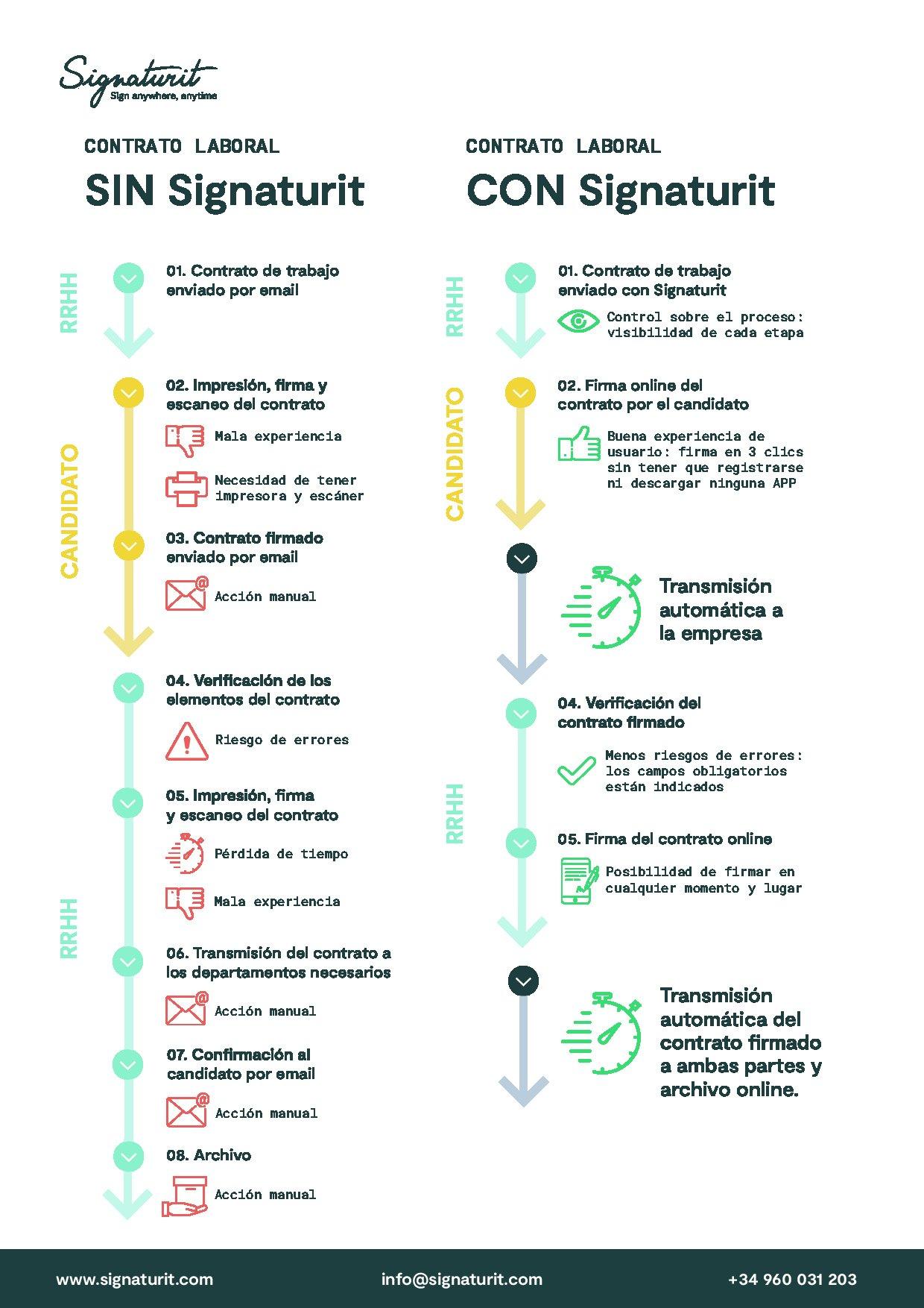 ¿Cuál es el proceso de firma electrónica de un contrato laboral con Signaturit? Lo explicamos en esta infografía