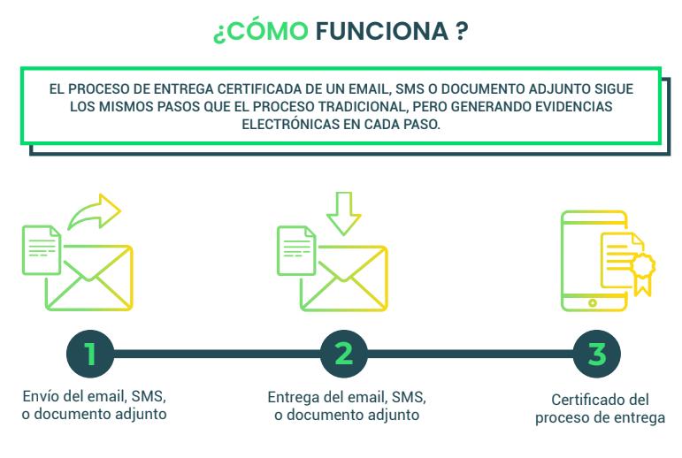 eIDAS: ¿Cómo funciona el sistema de comunicaciones electrónicas de Signaturit?