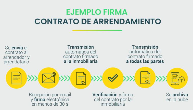 La firma digital para los contratos de arrendamiento